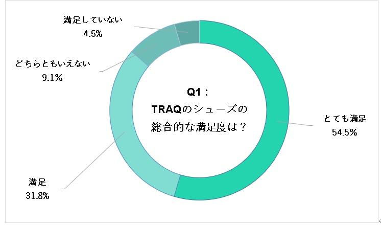 TRAQの総合的な満足度グラフ