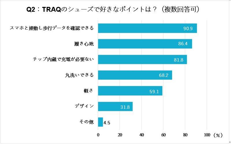 TRAQ好きなポイントグラフ