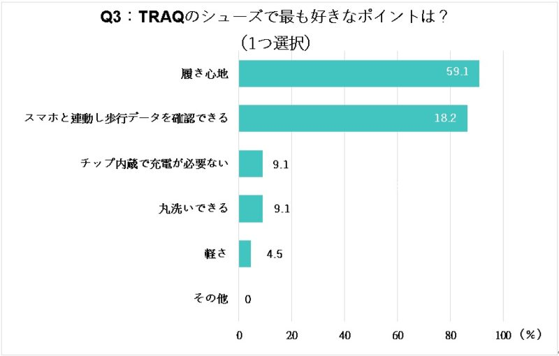 TRAQ最も好きなポイントのグラフ
